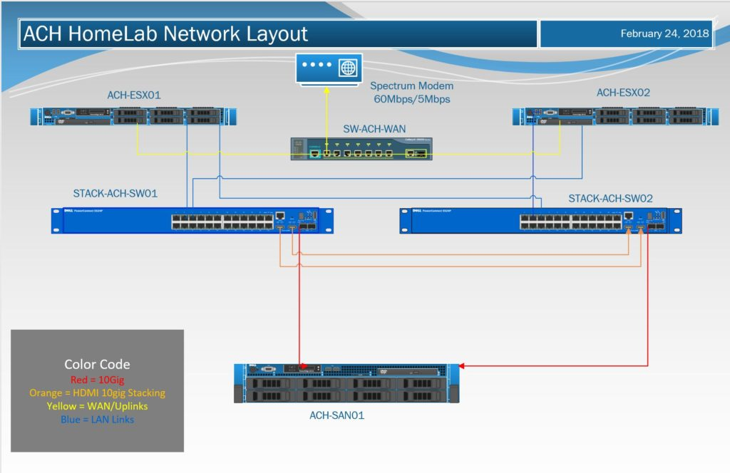Homelab Rebuild Network Design
